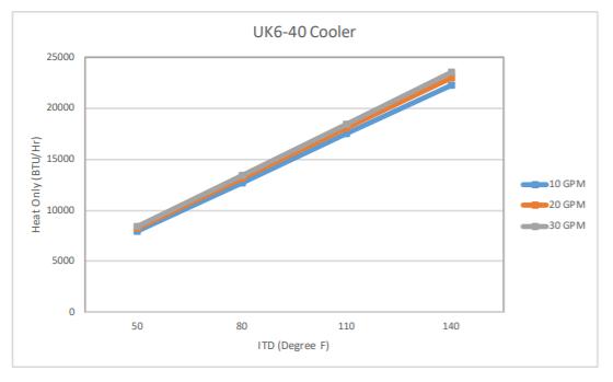 Ultra Kool 6-40 Specs